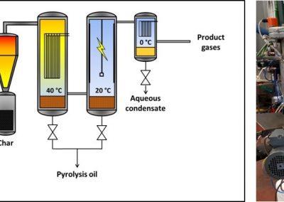 Fast pyrolysis unit (FPU)