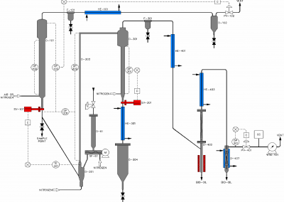 schematic diagram of a process development unit for biomass pyrolysis