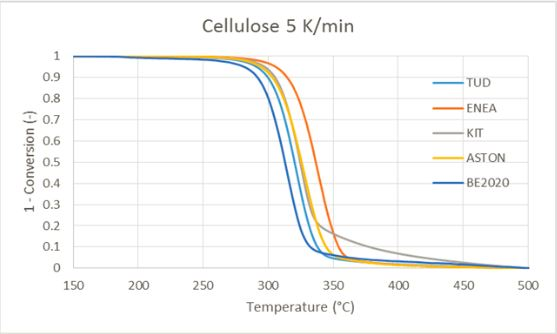 Figure 2: Conversion of Cellulose during pyrolysis